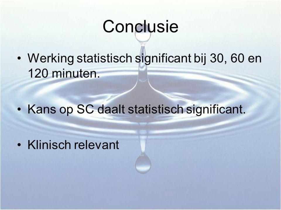 Conclusie Werking statistisch significant bij 30, 60 en 120 minuten.