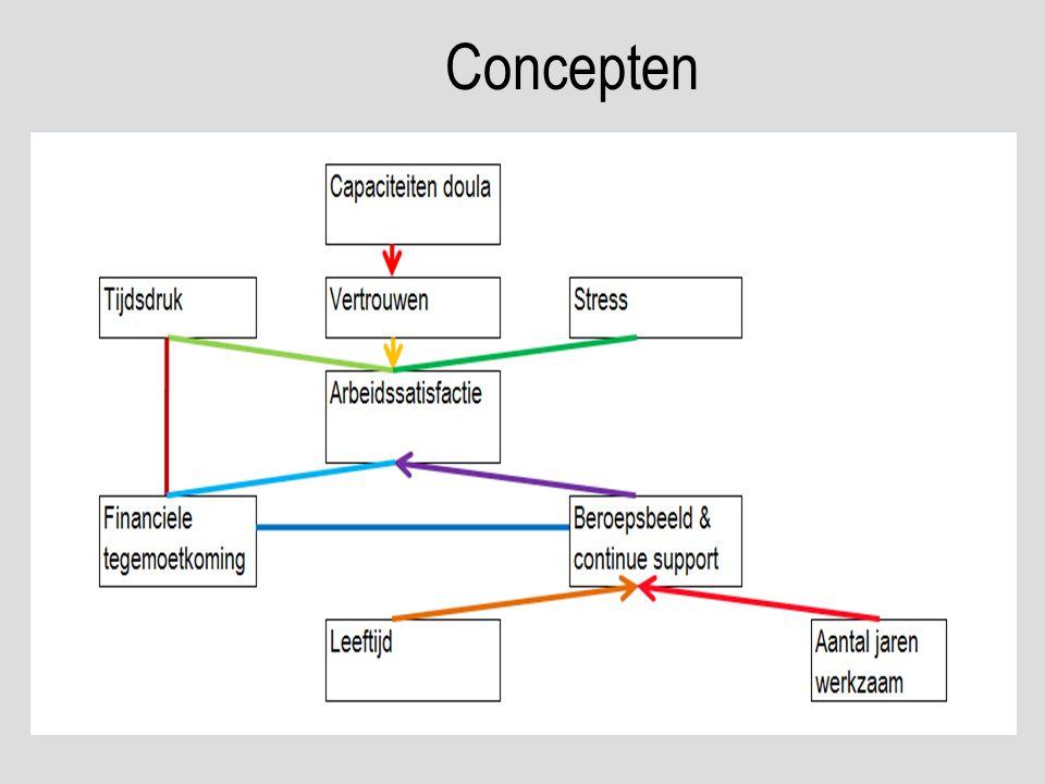 Concepten Ideeën die er waren over het onderwerp en hoe dit onderwerp beïnvloed wordt.