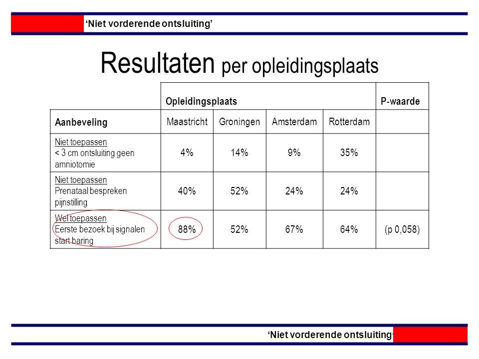 Resultaten per opleidingsplaats