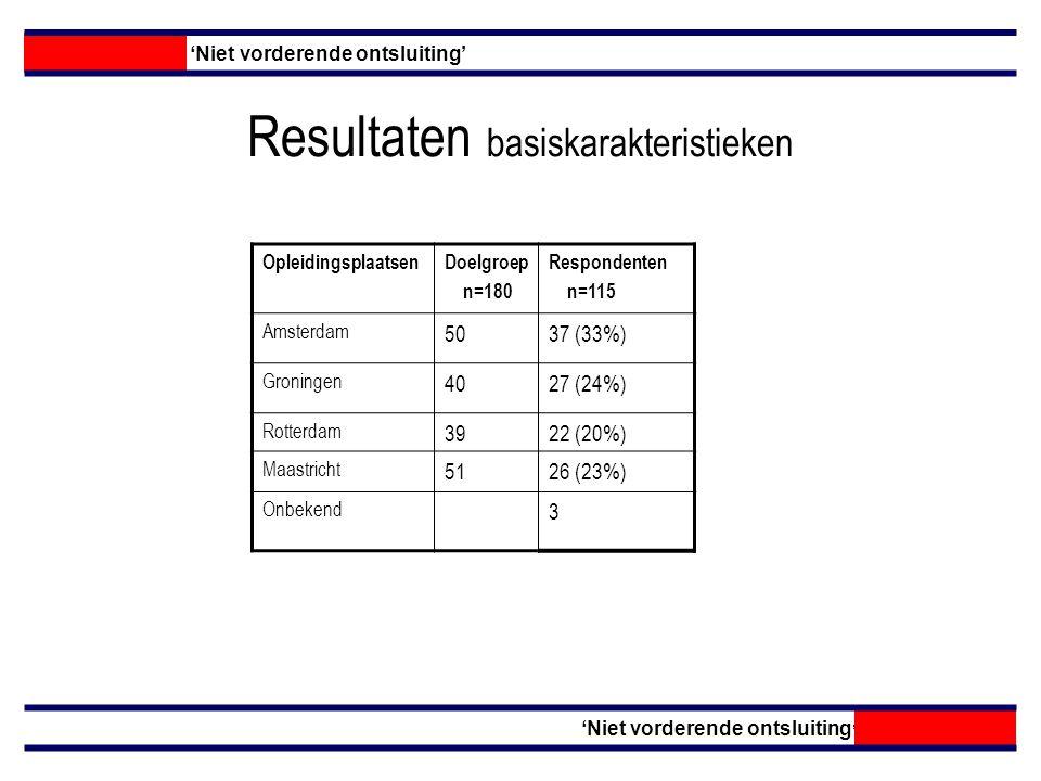 Resultaten basiskarakteristieken