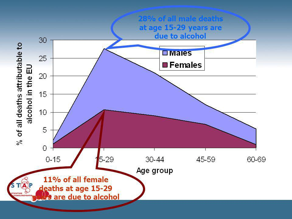 28% of all male deaths at age 15-29 years are due to alcohol