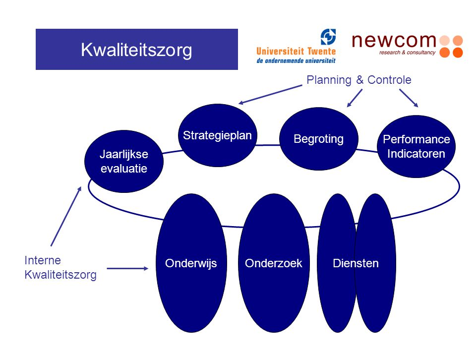 Kwaliteitszorg Planning & Controle Strategieplan Begroting Performance