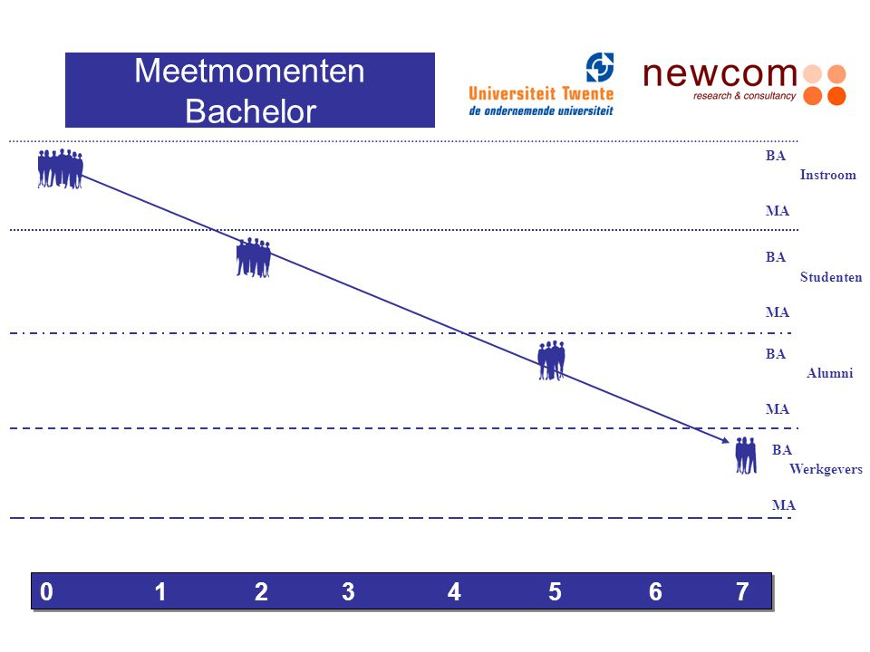 Meetmomenten Bachelor