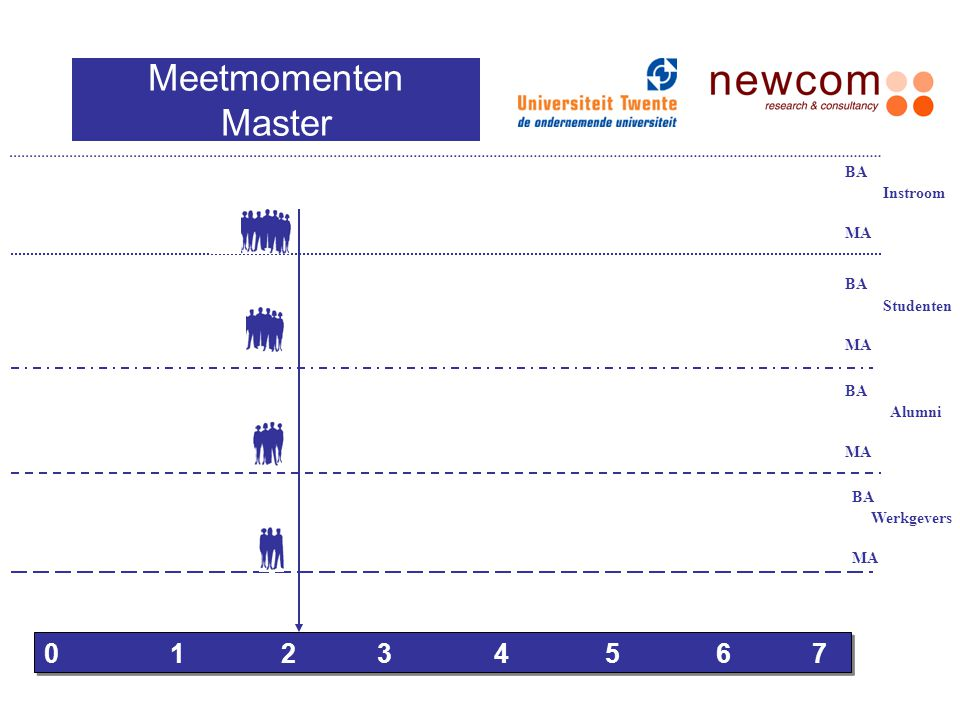 Meetmomenten Master 0 1 2 3 4 5 6 7 BA Instroom MA BA Studenten MA BA
