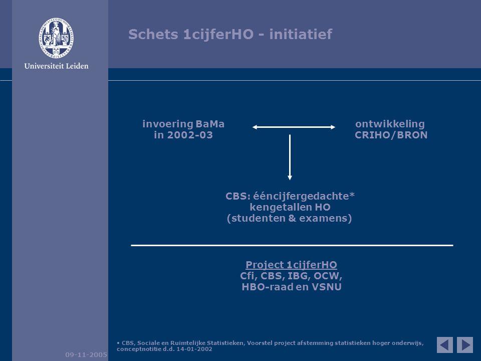 Schets 1cijferHO - initiatief