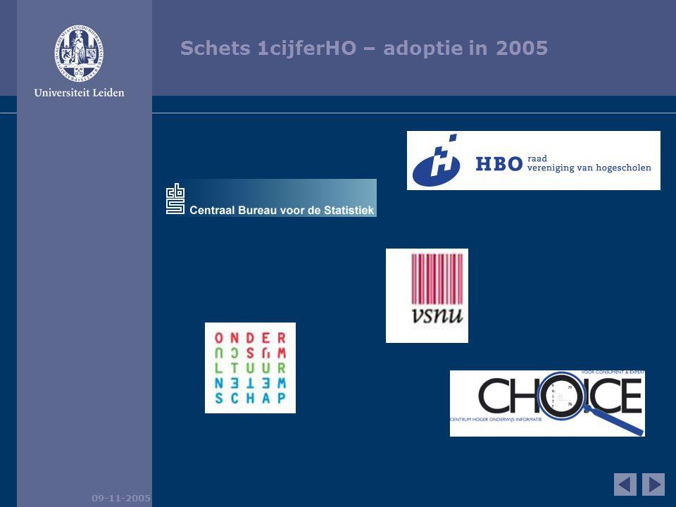 Schets 1cijferHO – adoptie in 2005