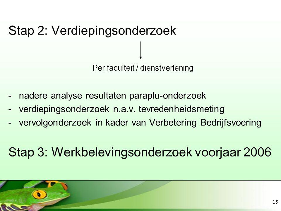 Stap 2: Verdiepingsonderzoek Per faculteit / dienstverlening