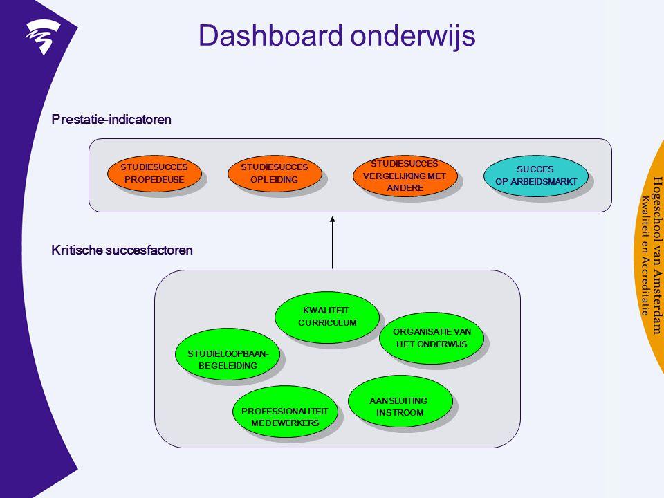 Dashboard onderwijs Prestatie-indicatoren Kritische succesfactoren