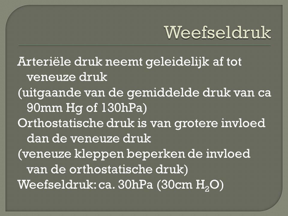 Weefseldruk