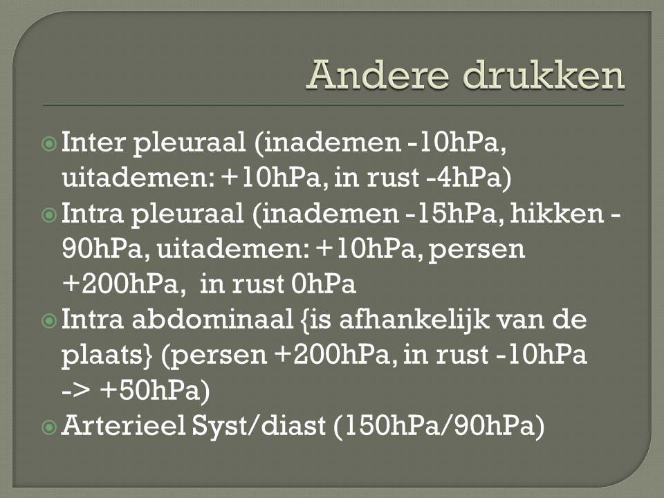 Andere drukken Inter pleuraal (inademen -10hPa, uitademen: +10hPa, in rust -4hPa)