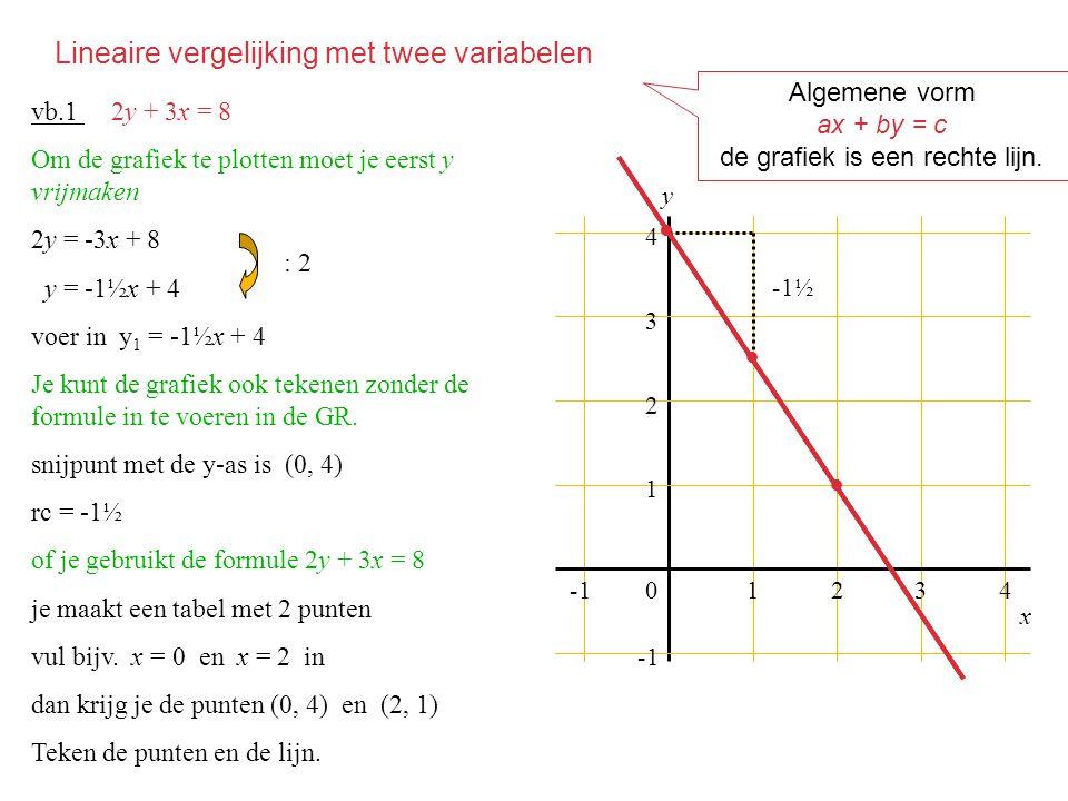Lineaire vergelijking met twee variabelen