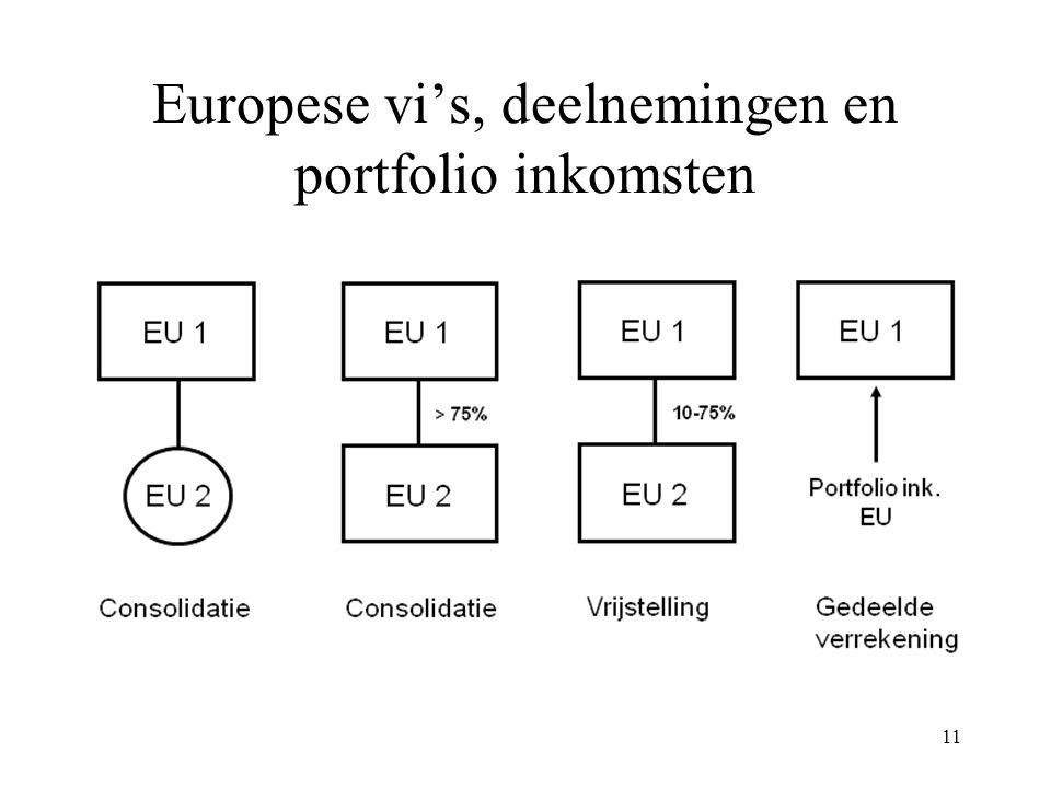 Europese vi's, deelnemingen en portfolio inkomsten