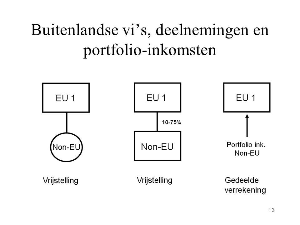 Buitenlandse vi's, deelnemingen en portfolio-inkomsten