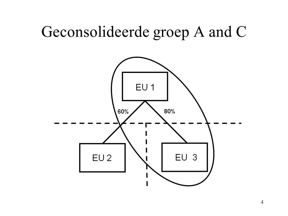 Geconsolideerde groep A and C