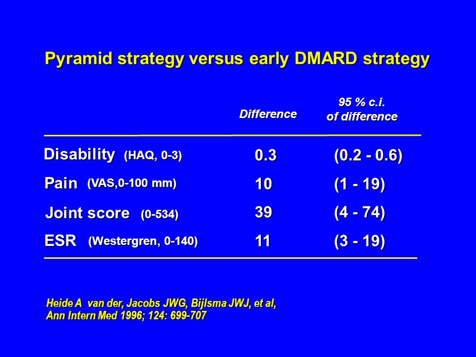Pyramid strategy versus early DMARD strategy