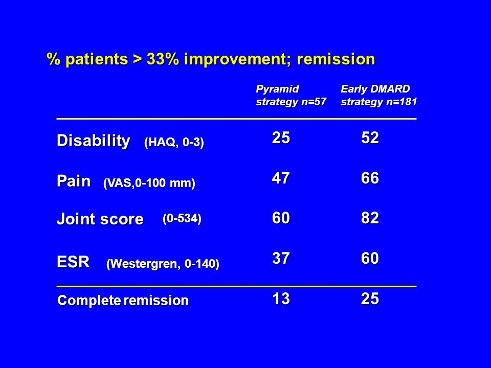 % patients > 33% improvement; remission