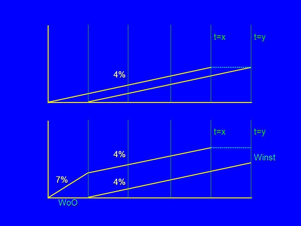 4% t=x t=y 7% 4% WoO Winst t=y t=x