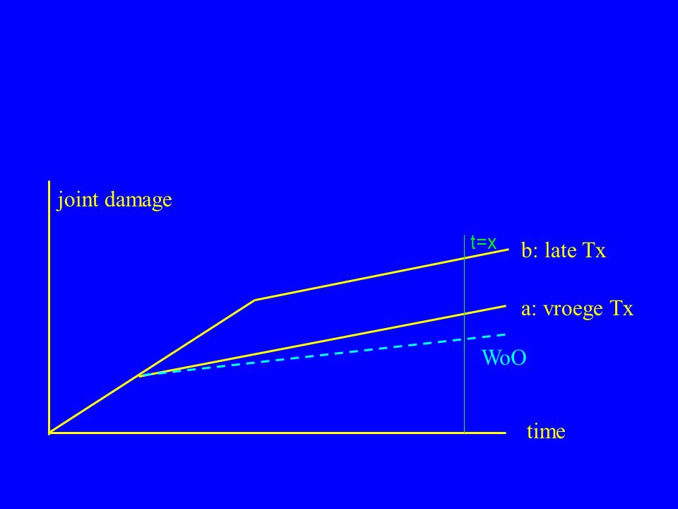joint damage b: late Tx a: vroege Tx WoO time t=x
