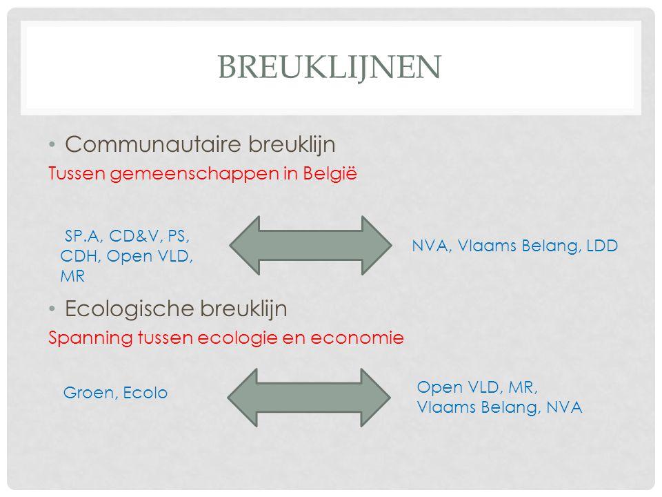 Breuklijnen Communautaire breuklijn Ecologische breuklijn