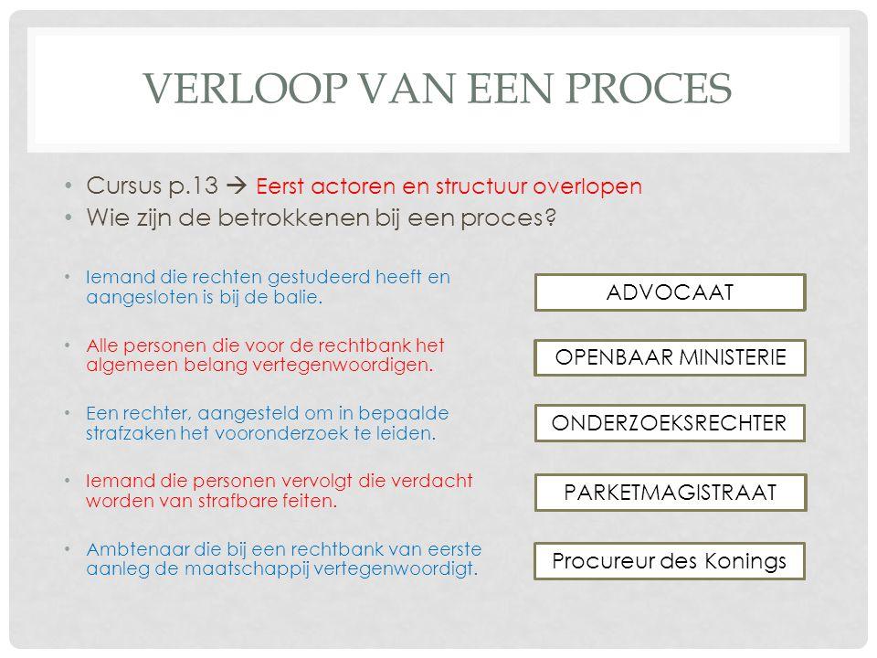Verloop van een proces Cursus p.13  Eerst actoren en structuur overlopen. Wie zijn de betrokkenen bij een proces