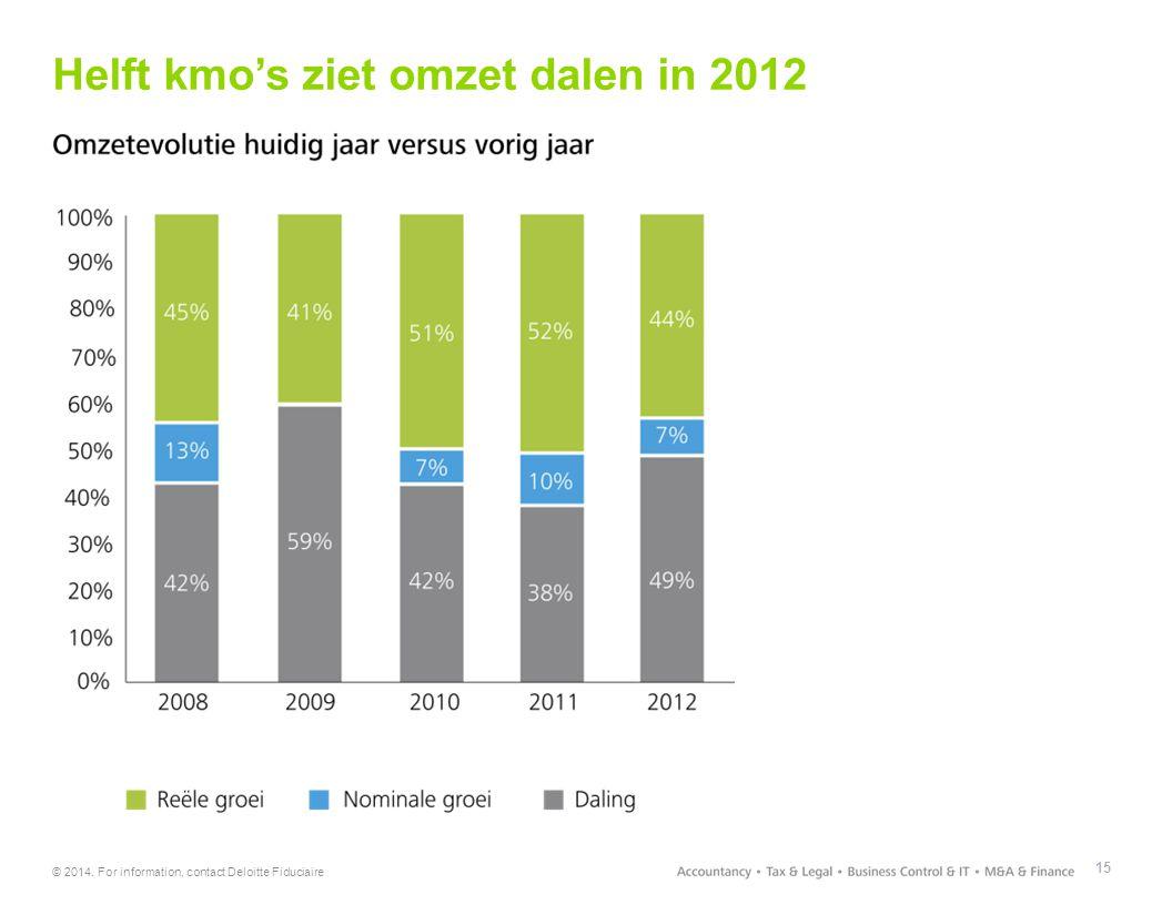 Helft kmo's ziet omzet dalen in 2012
