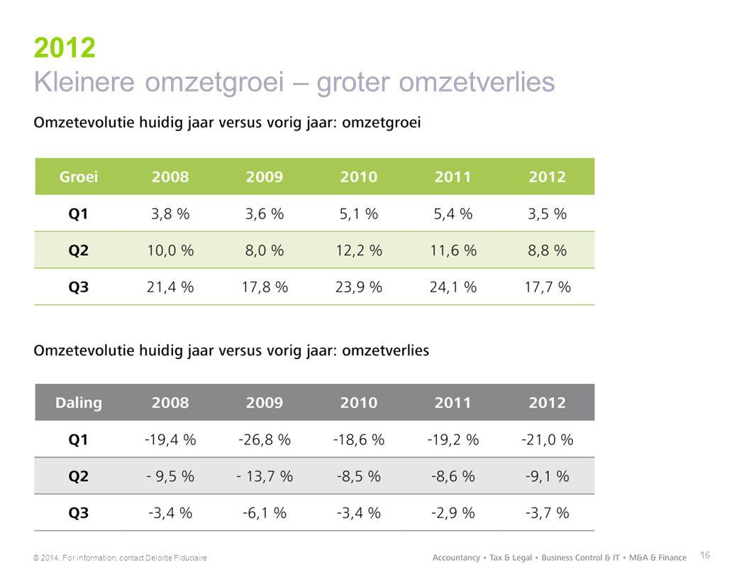 2012 Kleinere omzetgroei – groter omzetverlies