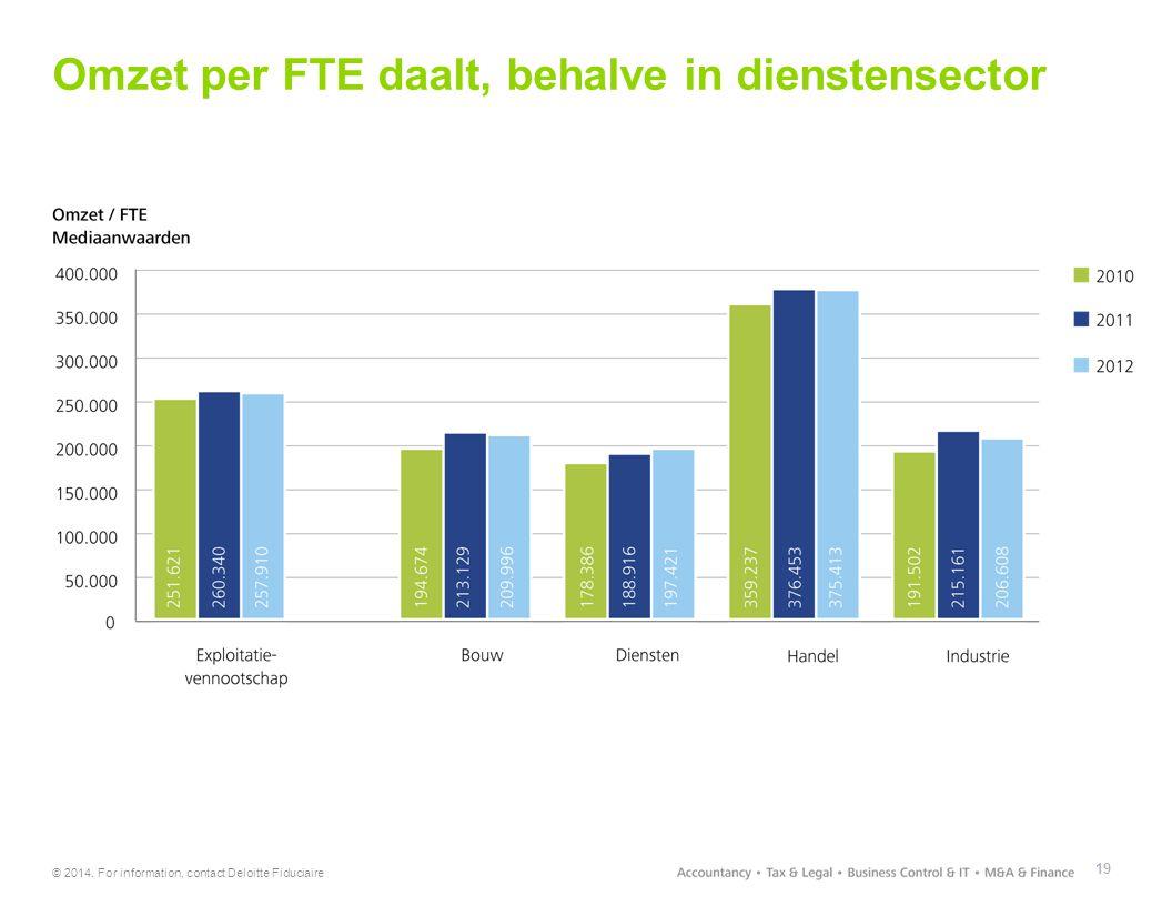 Omzet per FTE daalt, behalve in dienstensector