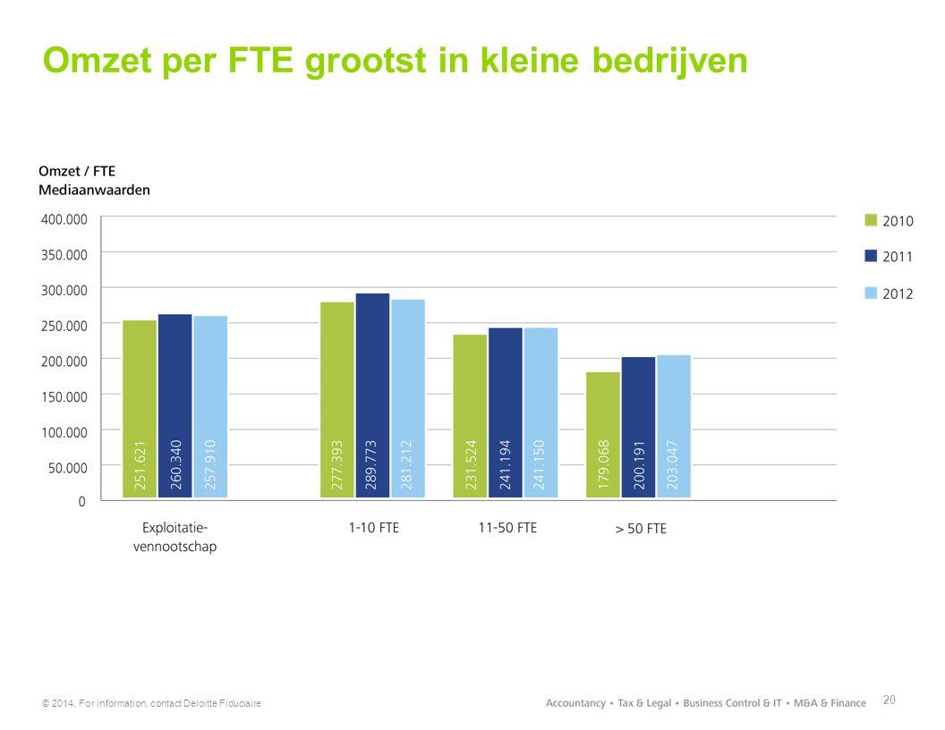 Omzet per FTE grootst in kleine bedrijven