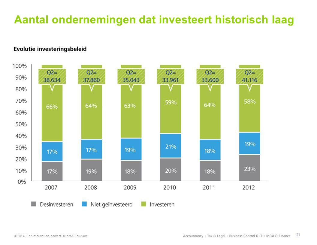 Aantal ondernemingen dat investeert historisch laag