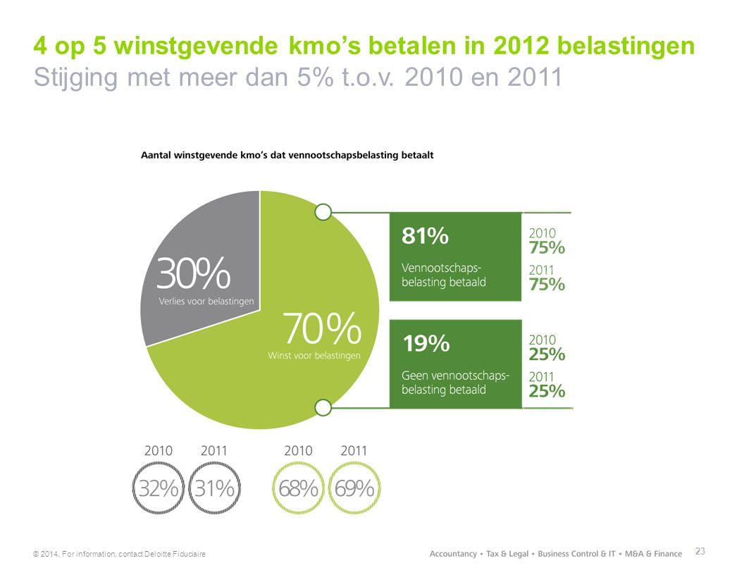 4 op 5 winstgevende kmo's betalen in 2012 belastingen Stijging met meer dan 5% t.o.v. 2010 en 2011