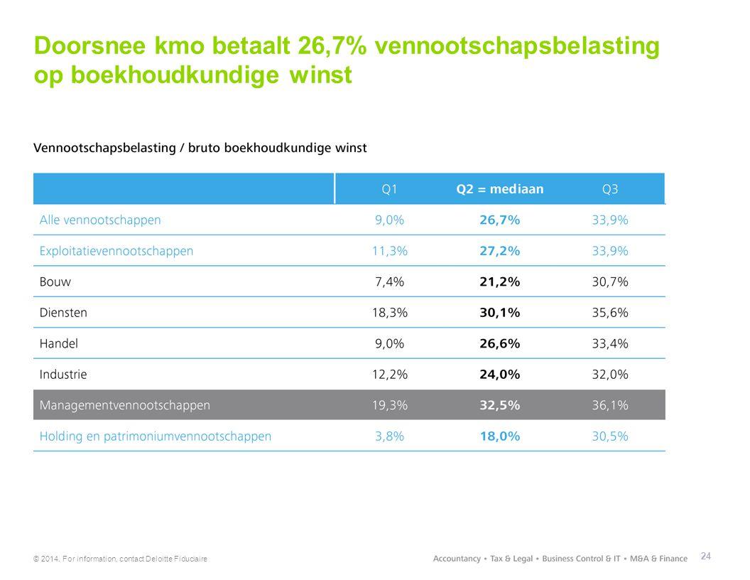 Doorsnee kmo betaalt 26,7% vennootschapsbelasting op boekhoudkundige winst