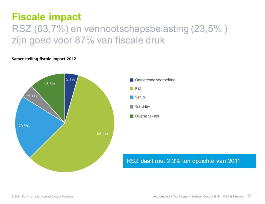 Fiscale impact RSZ (63,7%) en vennootschapsbelasting (23,5% ) zijn goed voor 87% van fiscale druk