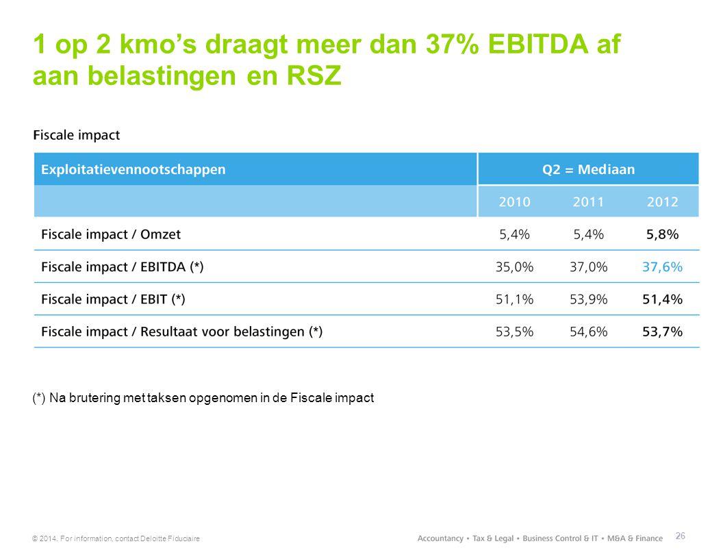 1 op 2 kmo's draagt meer dan 37% EBITDA af aan belastingen en RSZ