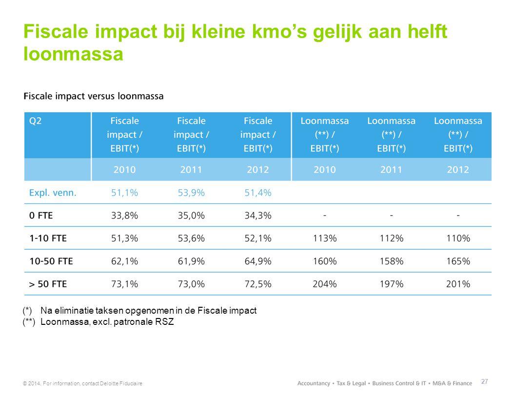 Fiscale impact bij kleine kmo's gelijk aan helft loonmassa