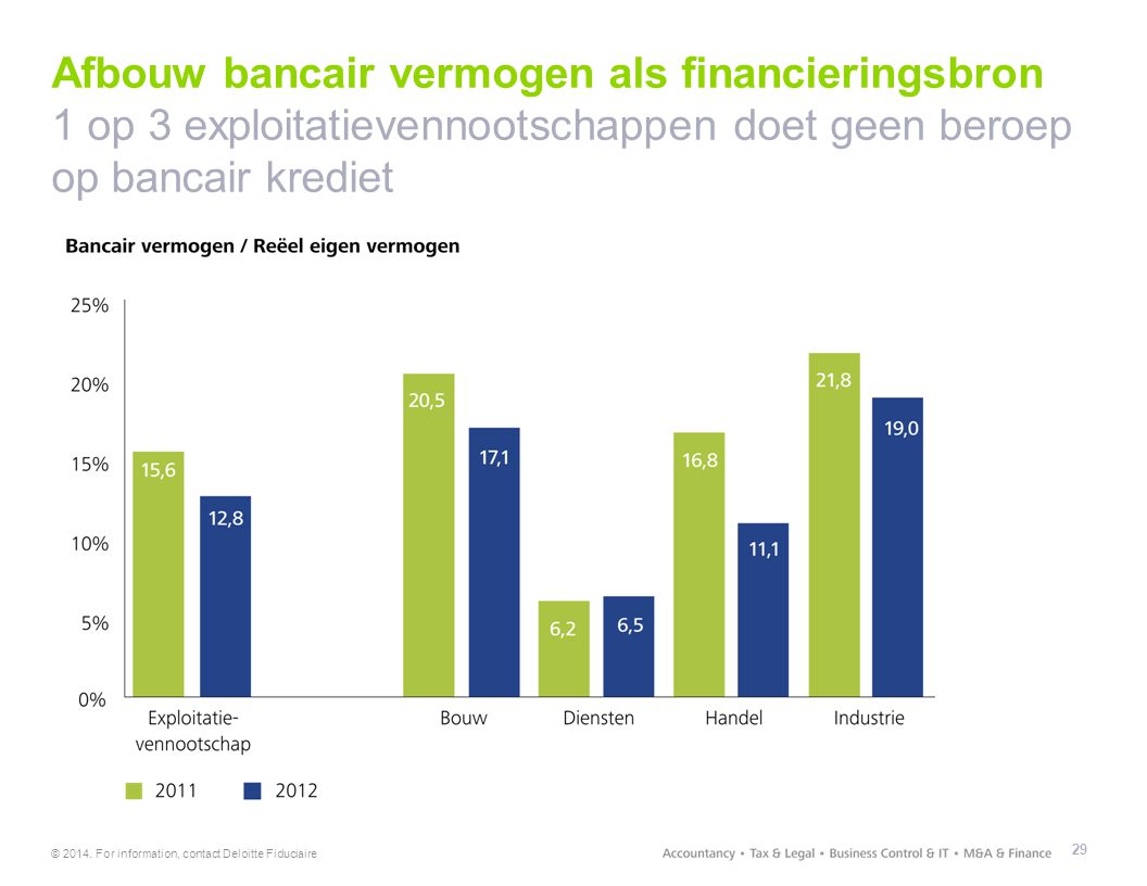 Afbouw bancair vermogen als financieringsbron 1 op 3 exploitatievennootschappen doet geen beroep op bancair krediet