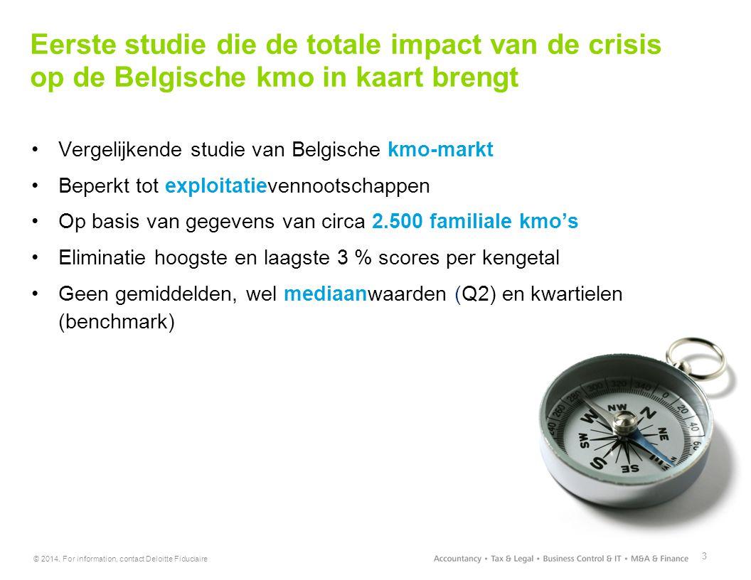 Eerste studie die de totale impact van de crisis op de Belgische kmo in kaart brengt