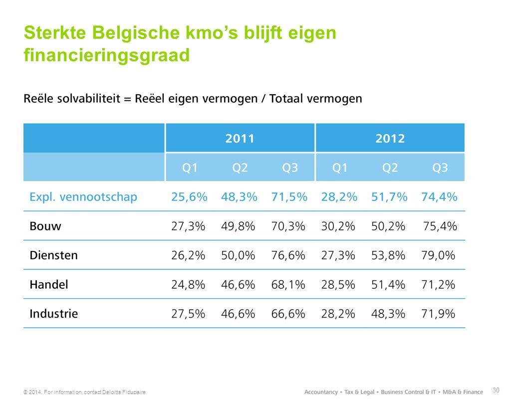 Sterkte Belgische kmo's blijft eigen financieringsgraad