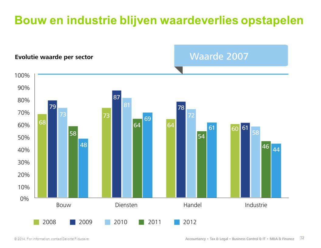 Bouw en industrie blijven waardeverlies opstapelen