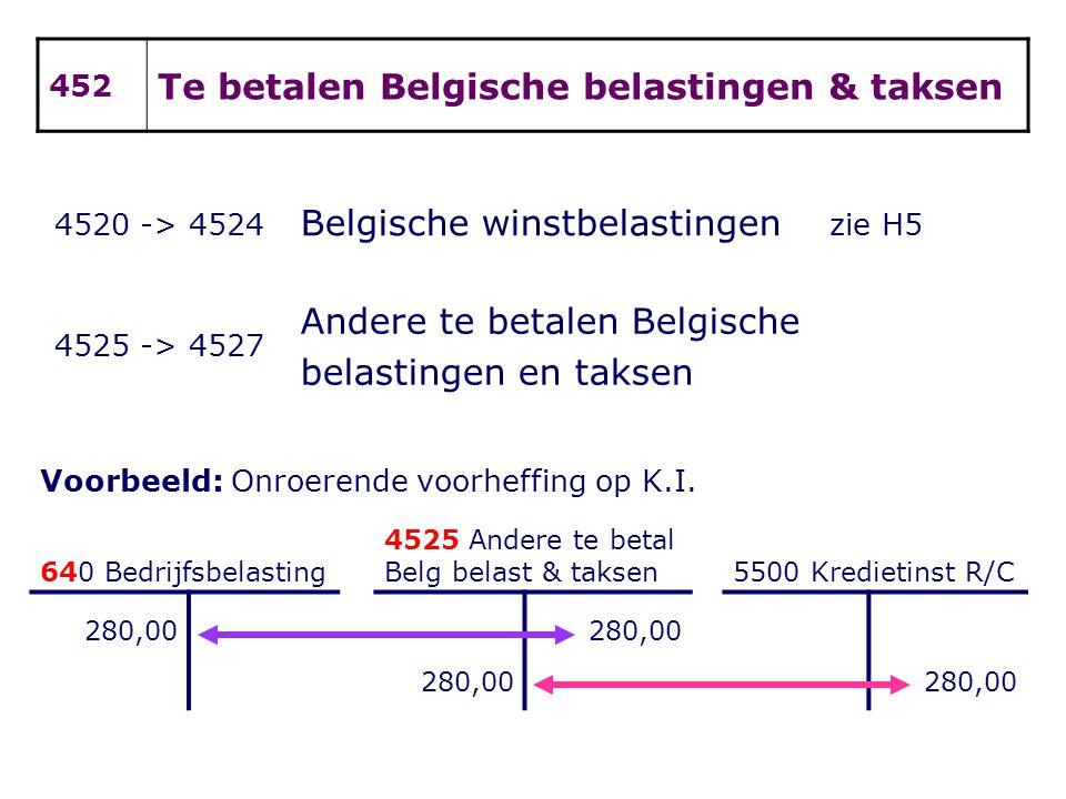 Te betalen Belgische belastingen & taksen