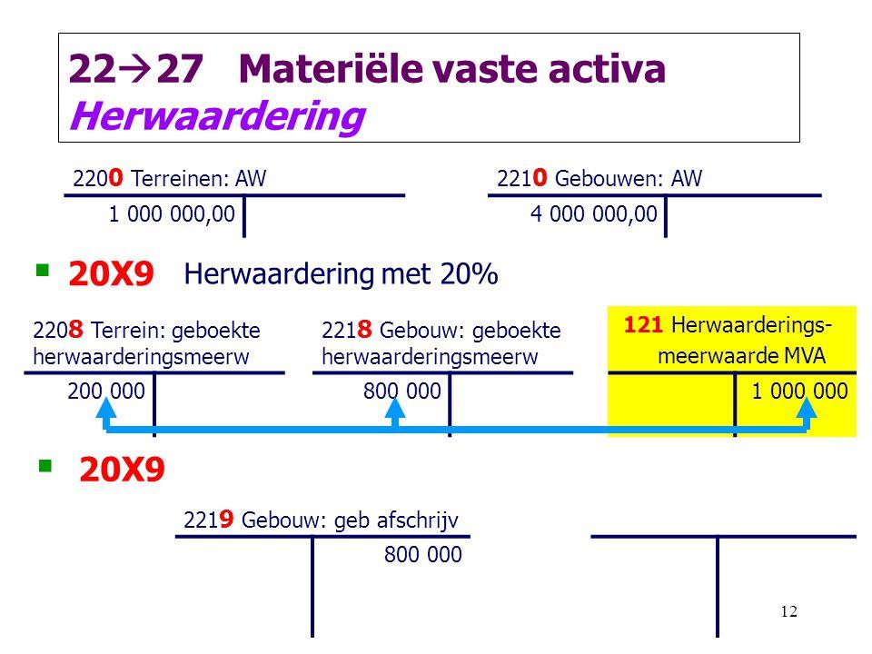 2227 Materiële vaste activa Herwaardering