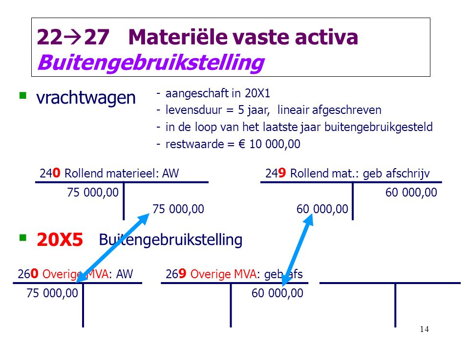 2227 Materiële vaste activa Buitengebruikstelling