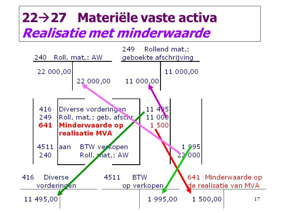 2227 Materiële vaste activa Realisatie met minderwaarde