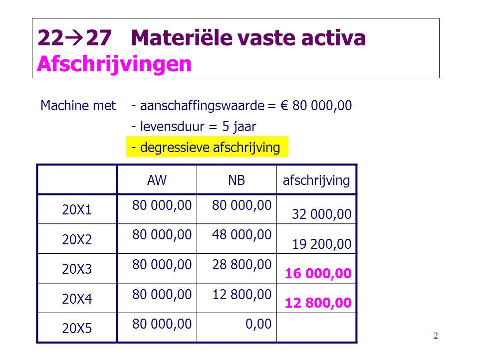 2227 Materiële vaste activa Afschrijvingen