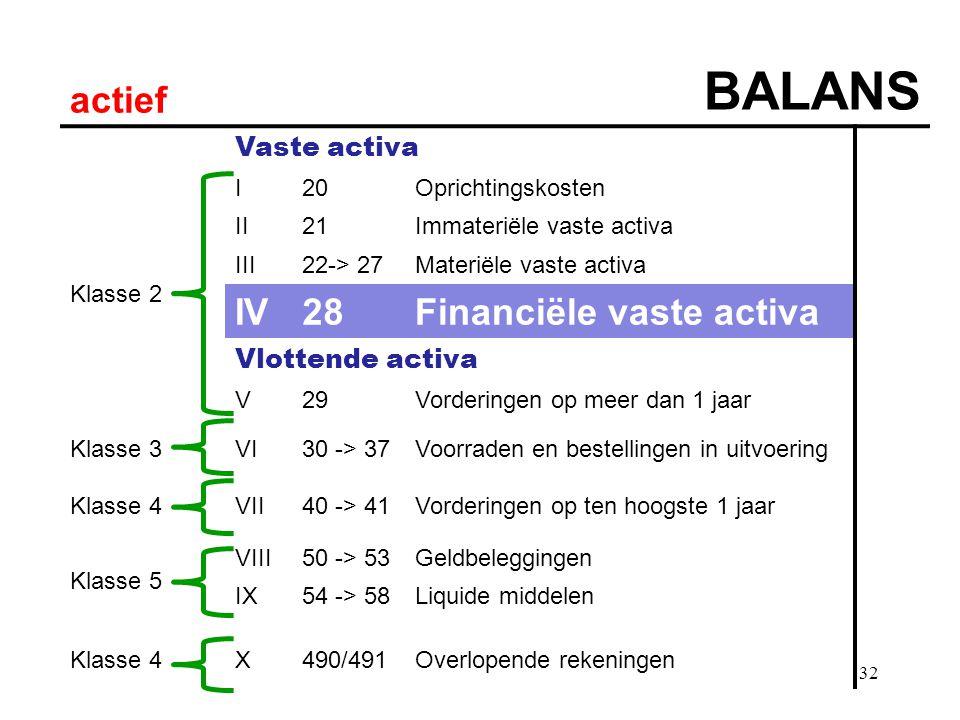 BALANS actief IV 28 Financiële vaste activa Vaste activa