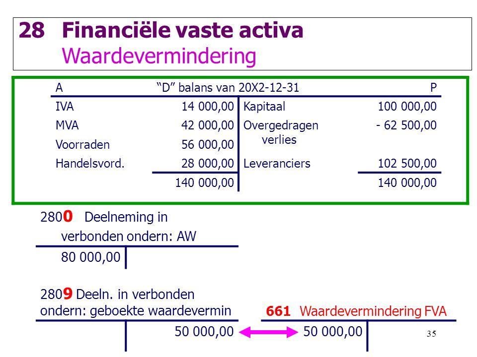 Financiële vaste activa Waardevermindering