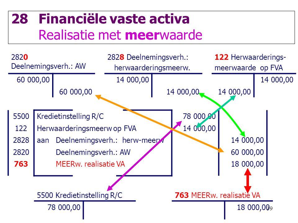 Financiële vaste activa Realisatie met meerwaarde