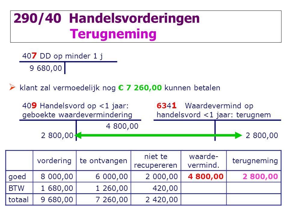 290/40 Handelsvorderingen Terugneming