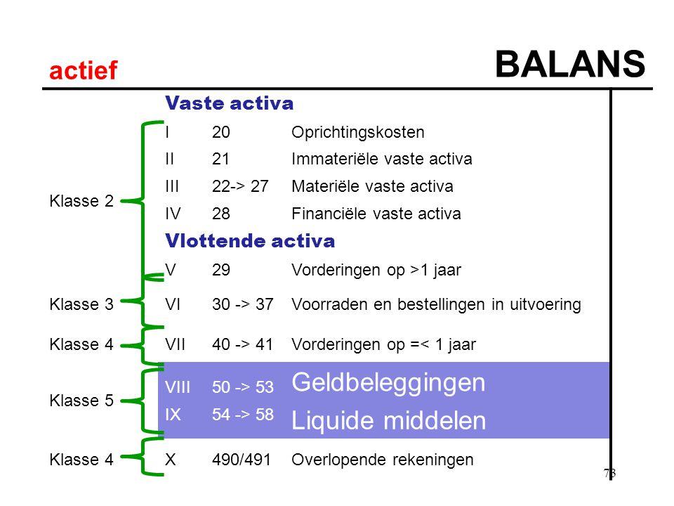 BALANS actief Geldbeleggingen Liquide middelen Vaste activa