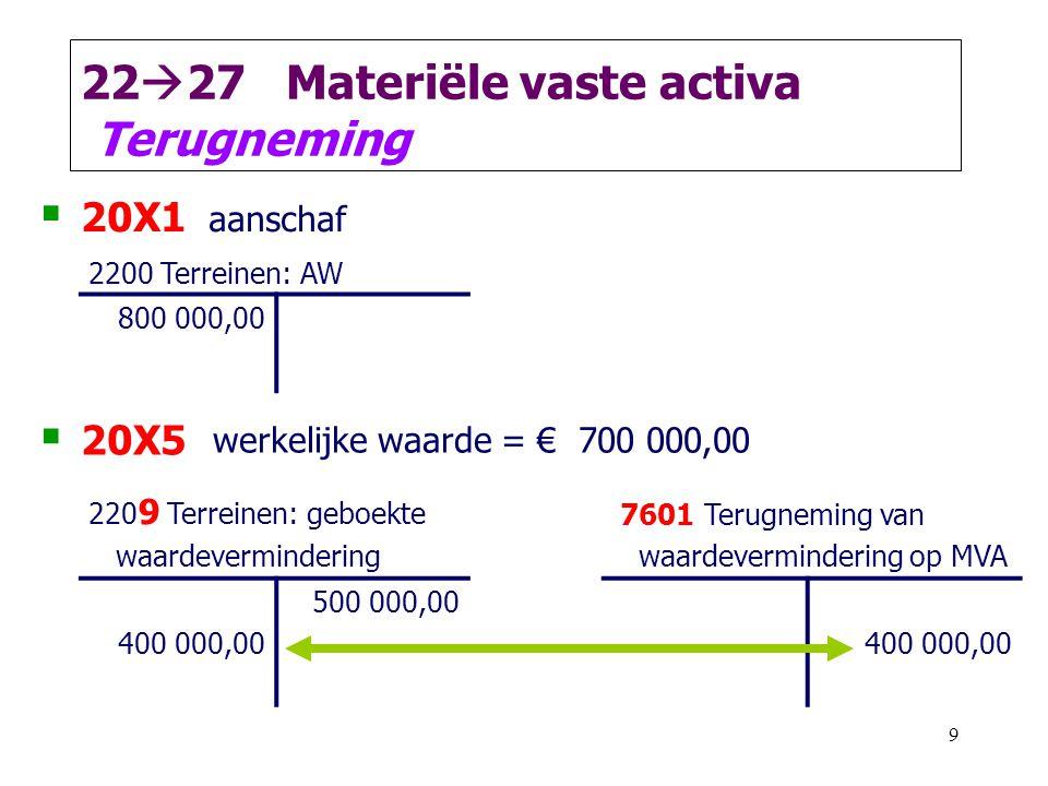 2227 Materiële vaste activa Terugneming