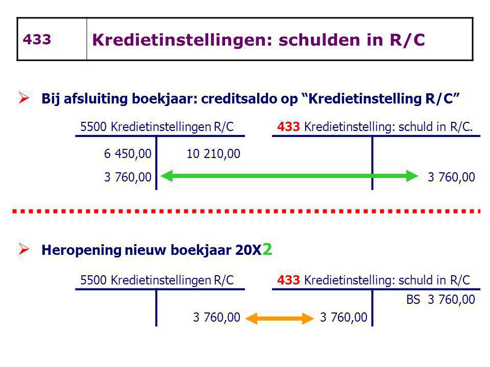 Kredietinstellingen: schulden in R/C